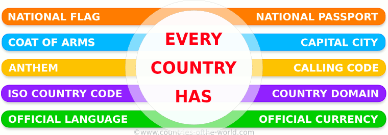 Country attributes